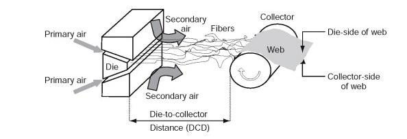 Production of melt blown filter cartridge