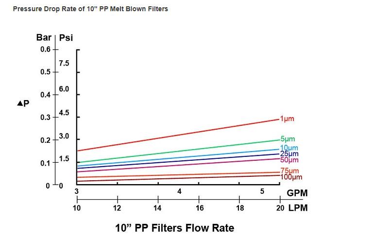 melt blown filter cartridge024