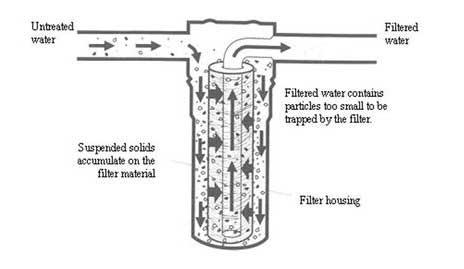 melt blown filter cartridge040